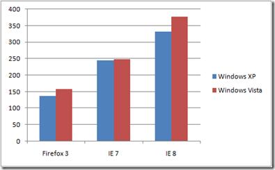 Consumo de memória Firefox Internet Explorer.