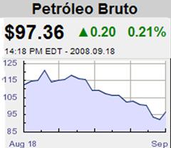 Preço petroleo mercados internacionais