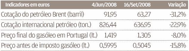 Tabela cotações petróleo gasoleo Portugal
